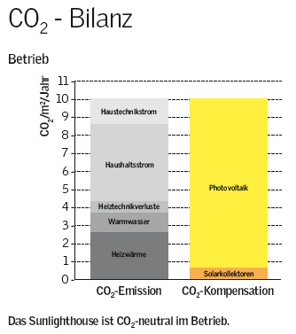 CO2 - Bilanz im Sunlighthouse